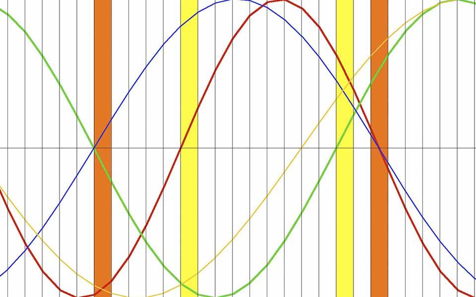 biorhythm-chart-for-gambling